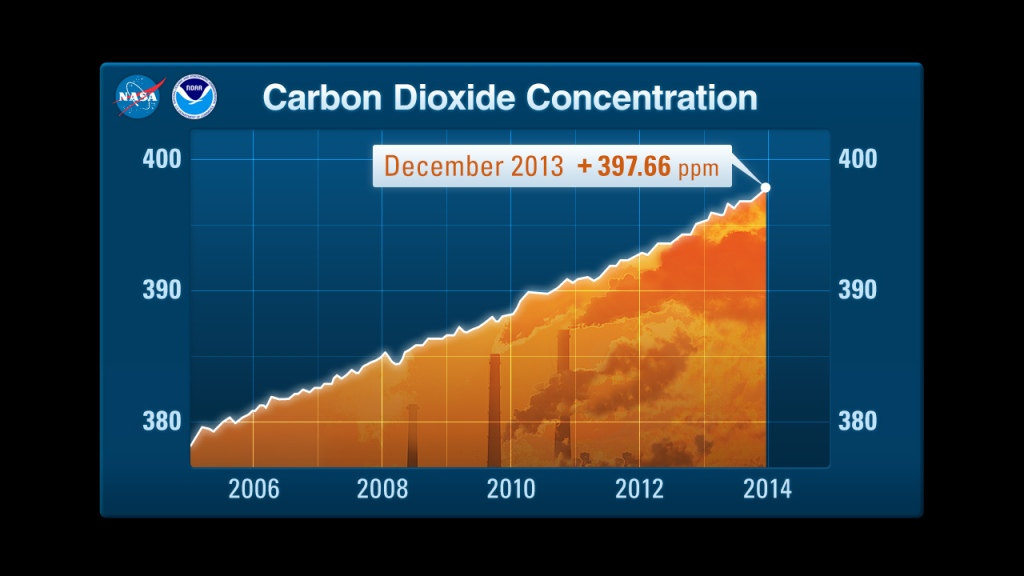 Infographic showing carbon dioxide concentration in December 2013 at +397.66ppm.