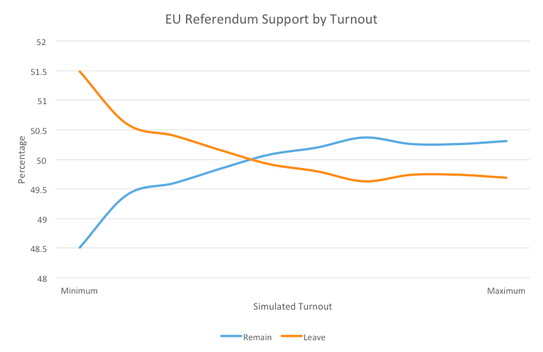 EUref by turnout