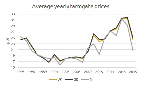 uk_farmgate_price_annual